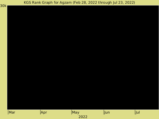 KGS rank graph for Agzam