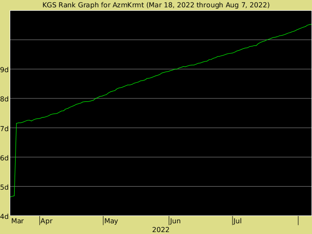 KGS rank graph for AzmKrmt