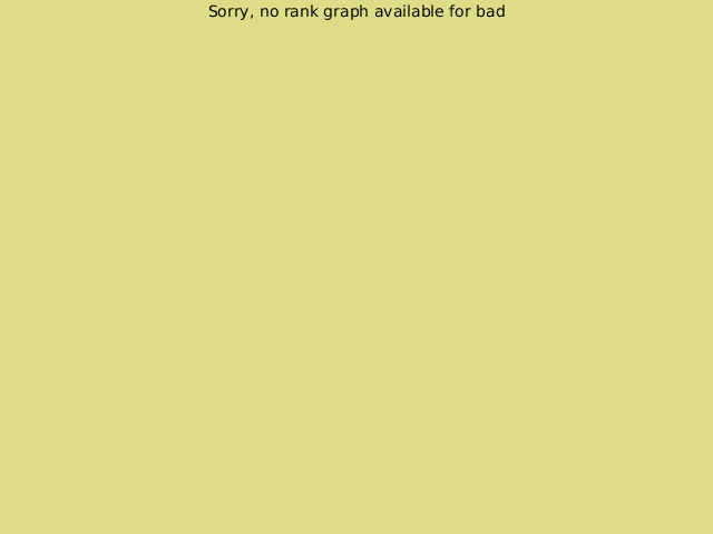 KGS rank graph for Bad