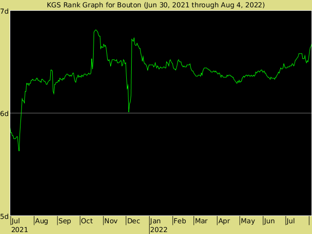 KGS rank graph for Bouton