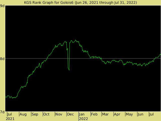 KGS rank graph for Golois6