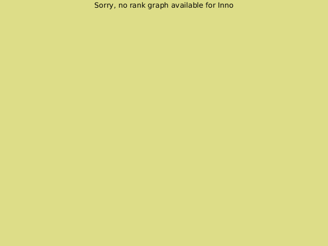KGS rank graph for Inno