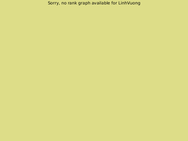 KGS rank graph for LinhVuong
