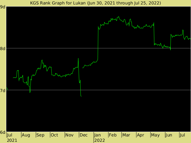 KGS rank graph for Lukan