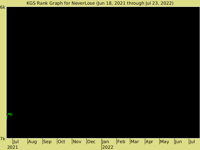KGS rank graph for NeverLose