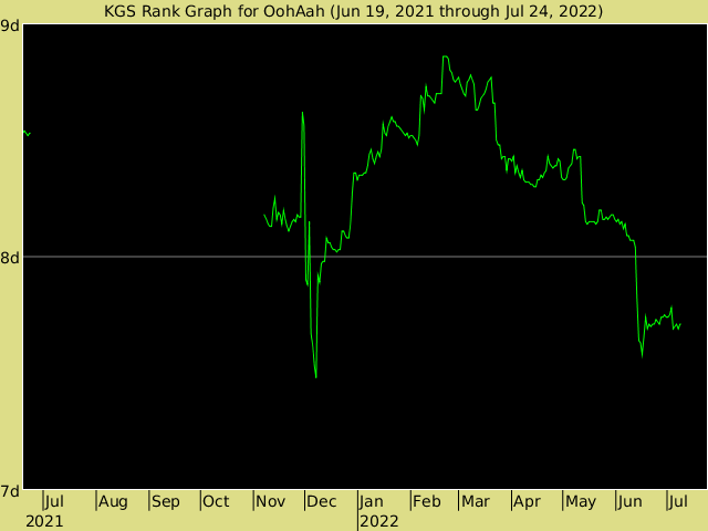 KGS rank graph for OohAah