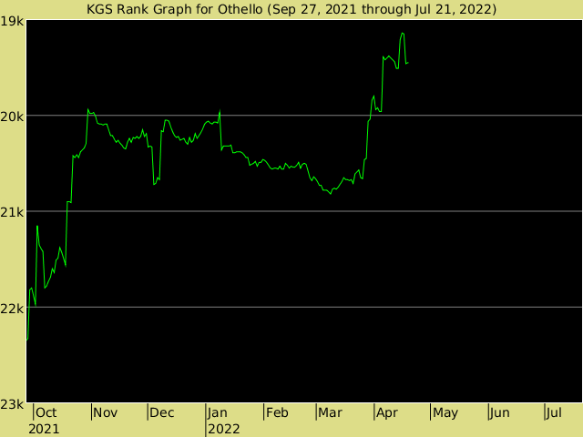 KGS rank graph for Othello