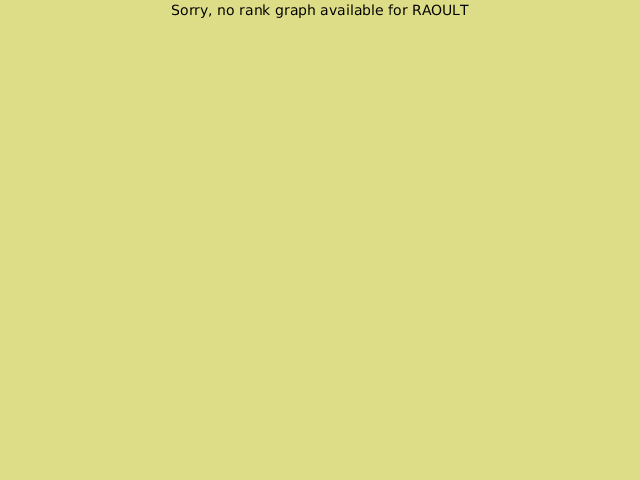 KGS rank graph for RAOULT