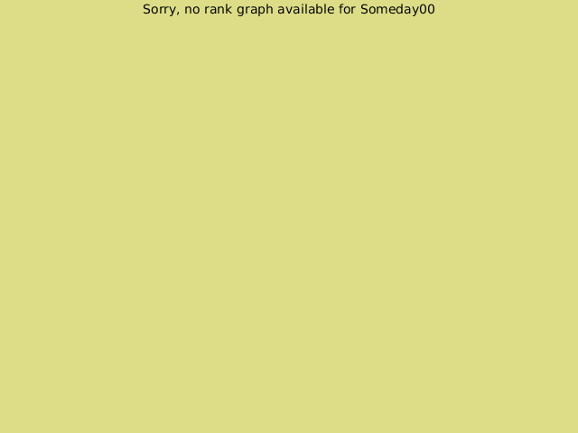 KGS rank graph for Someday00