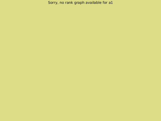 KGS rank graph for a1