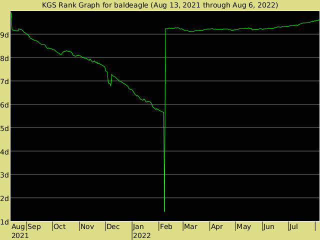 KGS rank graph for baldeagle