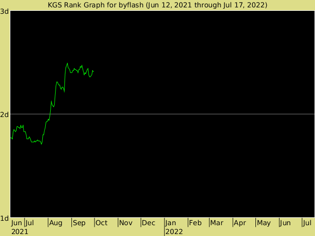 KGS rank graph for byflash