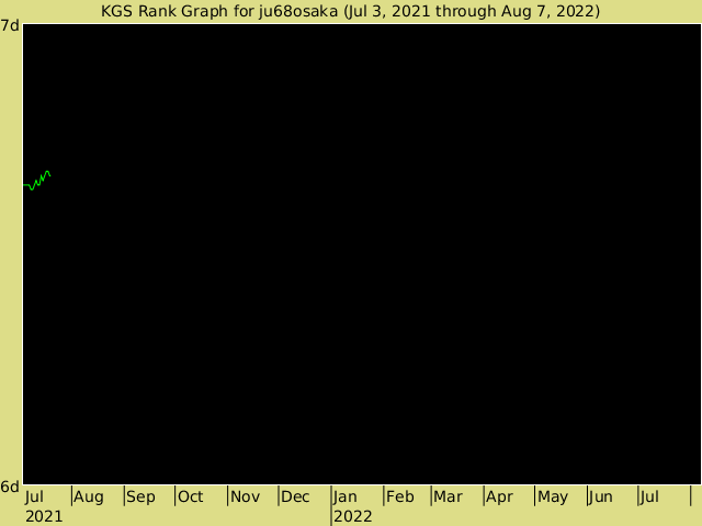 KGS rank graph for ju68osaka
