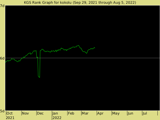 KGS rank graph for kokolu