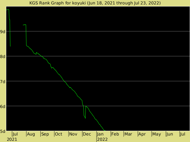 KGS rank graph for koyuki