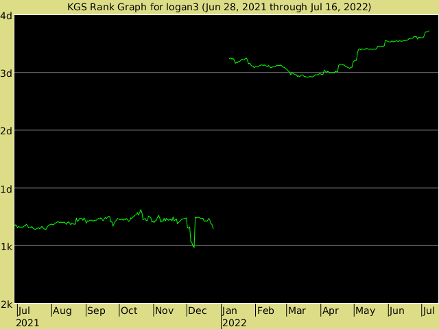 KGS rank graph for logan3