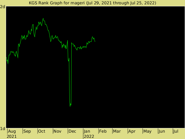 KGS rank graph for mageri