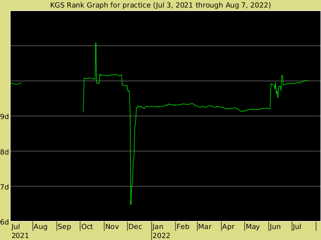 KGS rank graph for practice