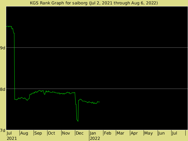 KGS rank graph for saiborg