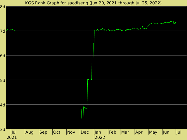 KGS rank graph for saodiseng