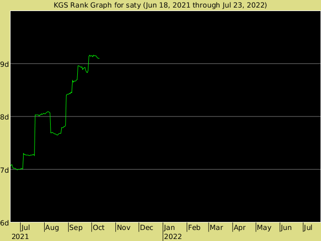 KGS rank graph for saty
