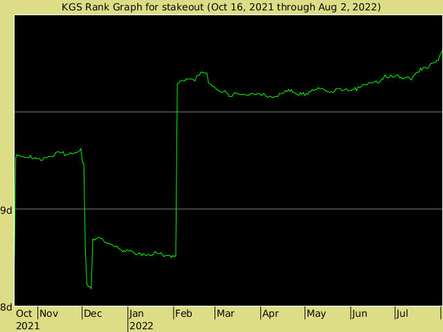KGS rank graph for stakeout