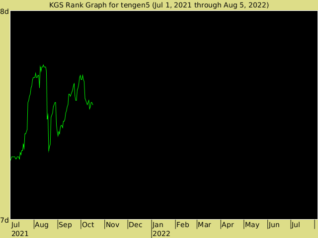 KGS rank graph for tengen5