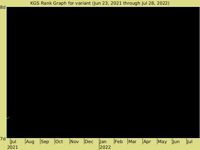 KGS rank graph for variant