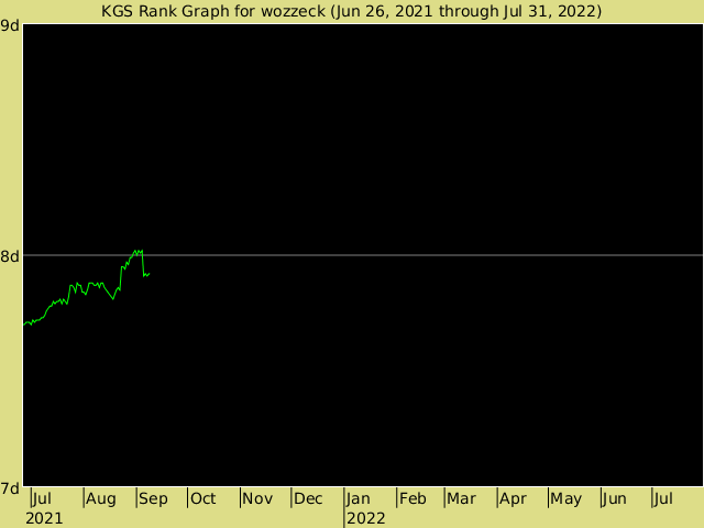 KGS rank graph for wozzeck