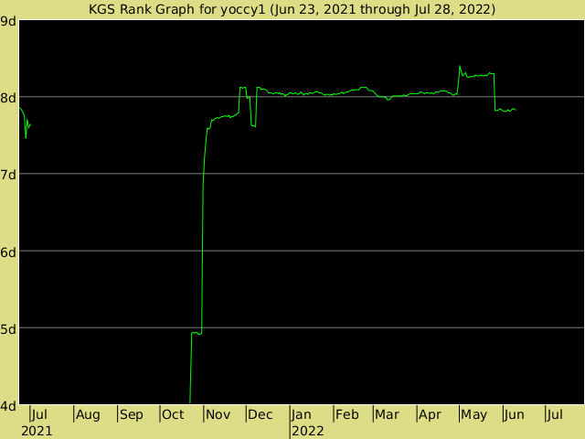 KGS rank graph for yoccy1