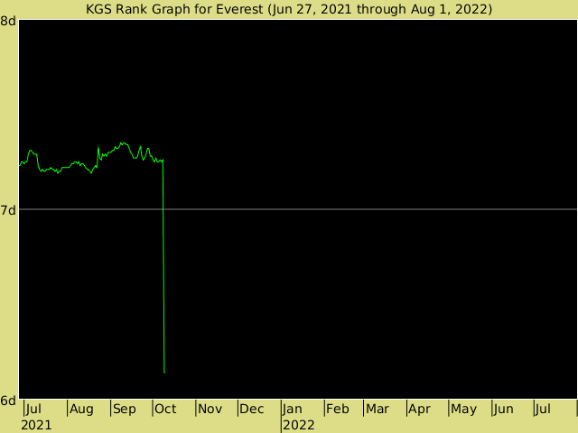 KGS rank graph for Everest