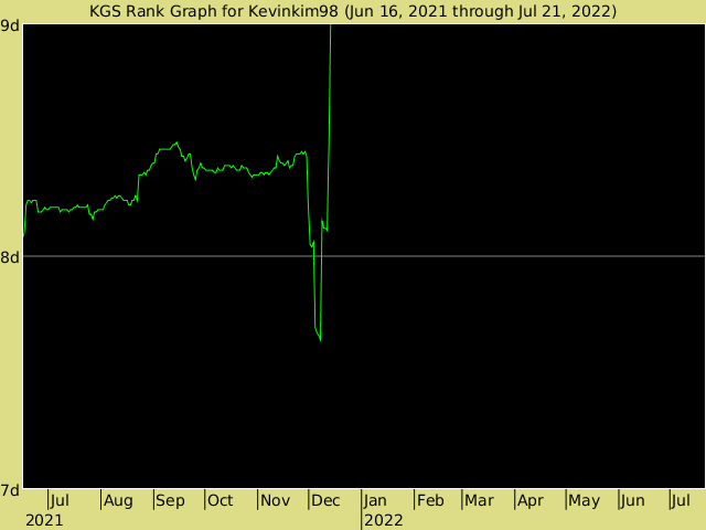 KGS rank graph for Kevinkim98