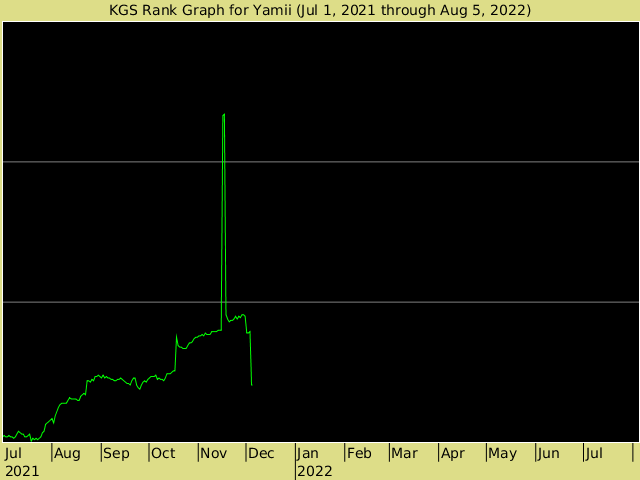 KGS rank graph for Yamii
