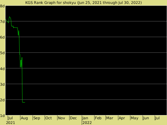 KGS rank graph for shokyu